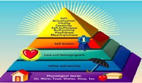 maslows-hierarchy  خود فروشی و تن فروشی maslows hierarchy