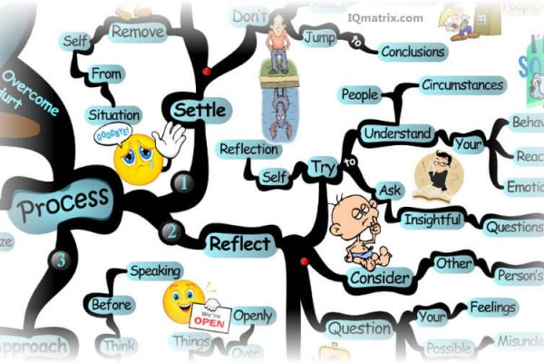 mind-hurt  نوشته ها overcoming hurt process mind map 600x400