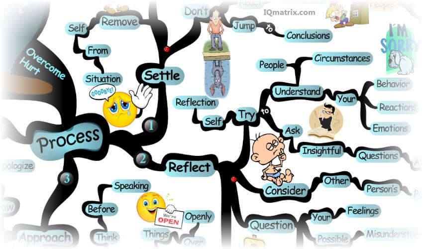 mind-hurt  آسیب ذهنی overcoming hurt process mind map