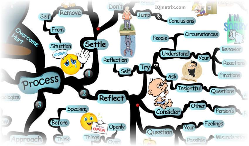 mind-hurt  آسیب ذهنی overcoming hurt process mind map